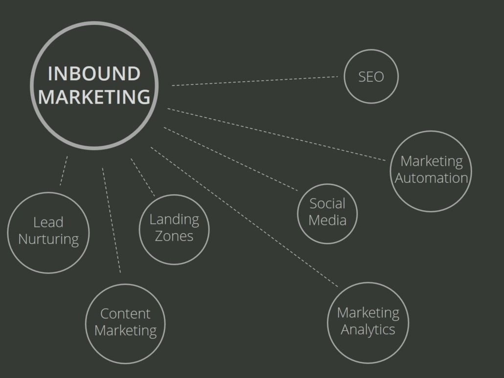 Content Marketing, Inbound Marketing, SEO, Landing pages, Analytics